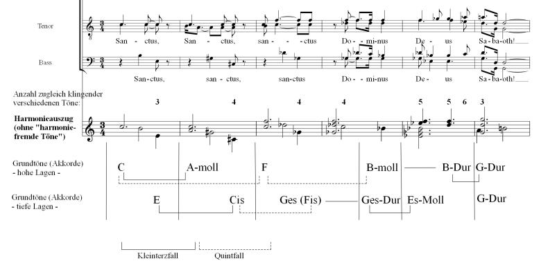 Reinhard Ardelt Musiktheorie Analyse